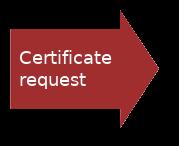 certificate request.png
