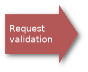 request validation.png