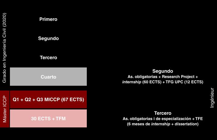 Itinerari ESTP-GIC20-es.png
