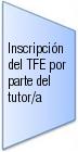 Inscripción del TFE por parte del tutor/a